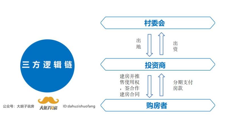 深圳村委统建楼的开发运作模式